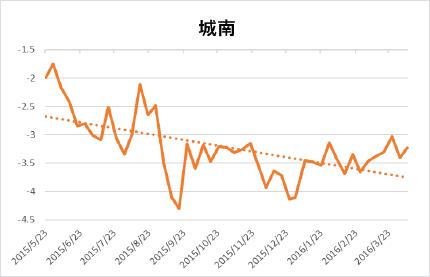 長野 地震 多い